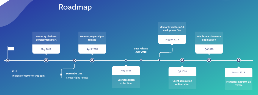 Memority Roadmap