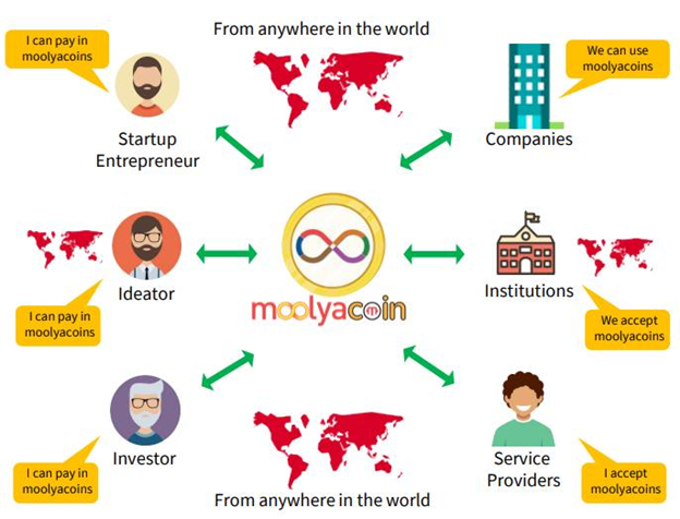 Moolyacoin Global