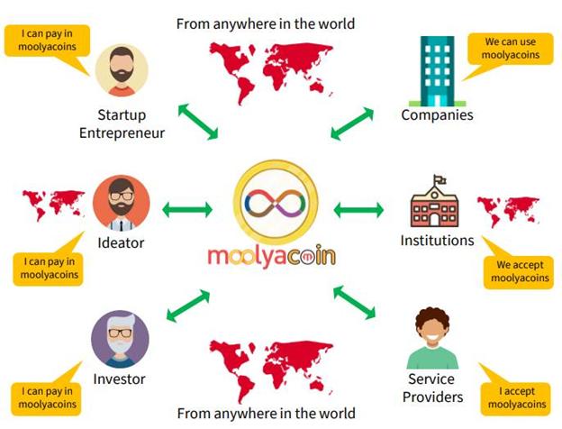 Moolyacoin Global