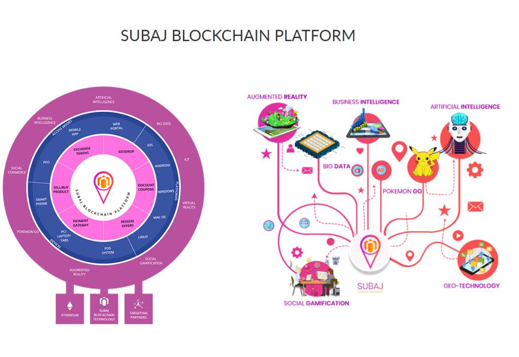 SuBaj Platform
