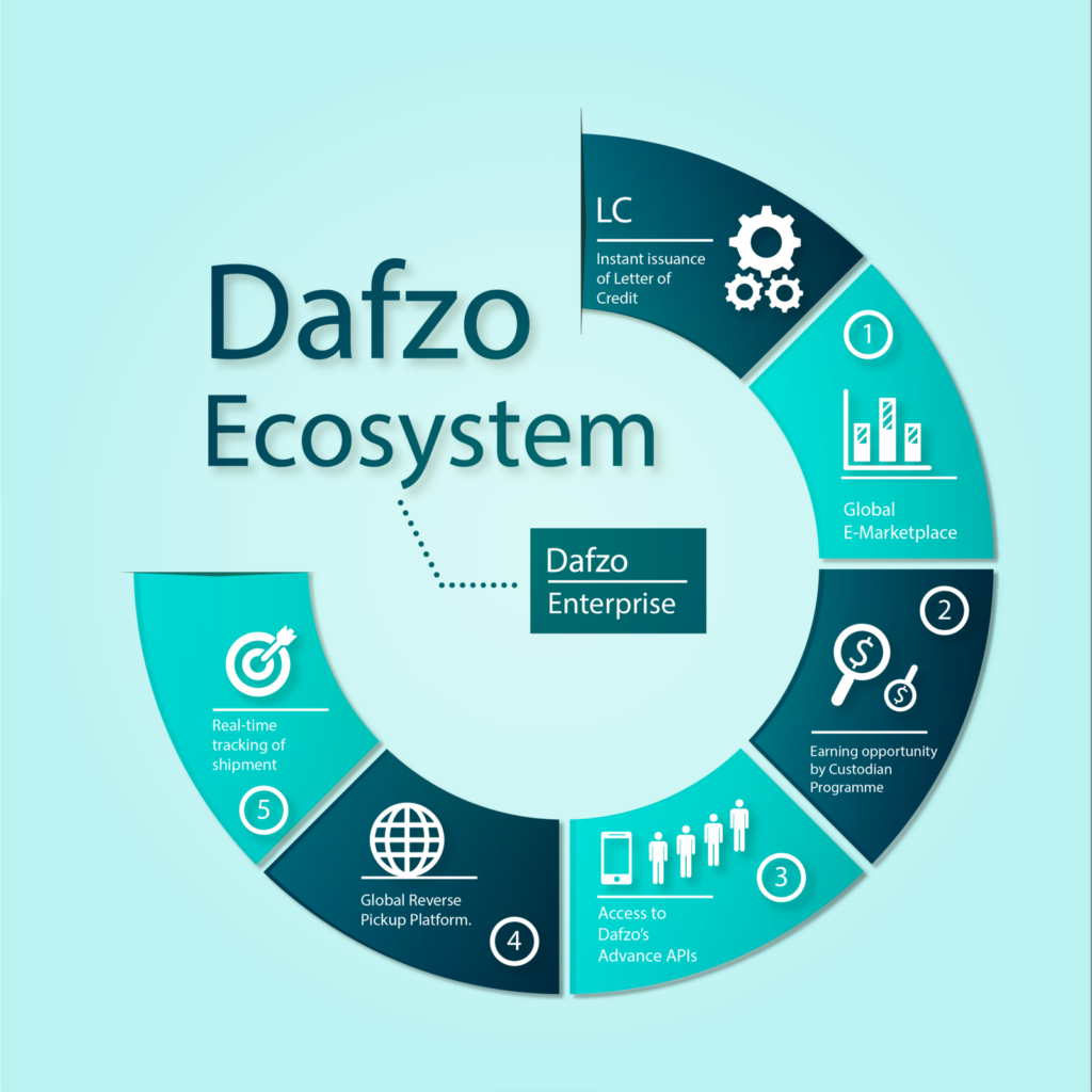 DAFZO Ecosystem