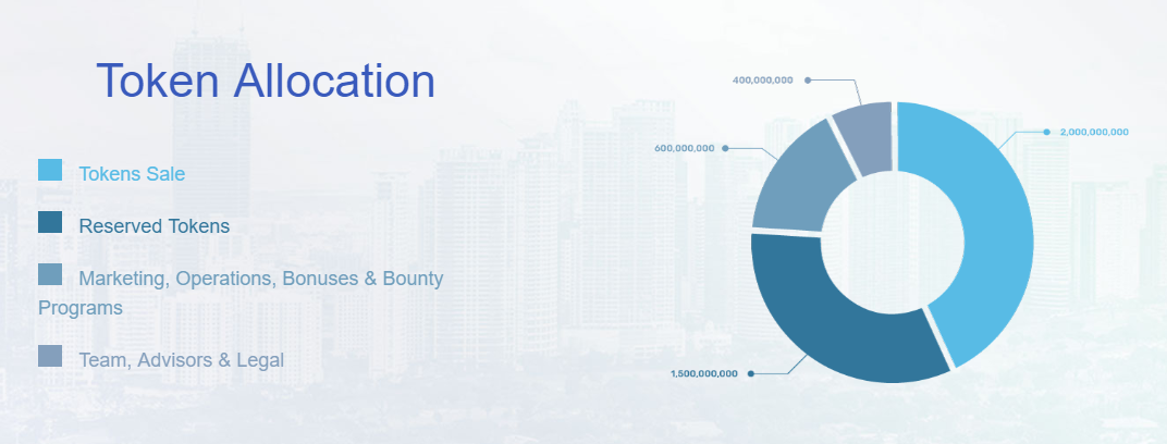 IAT Token Allocation