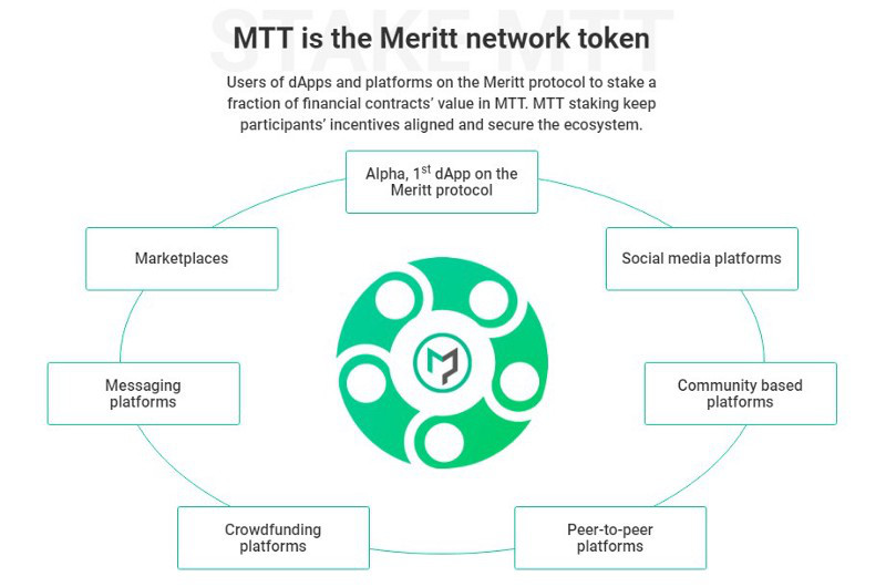 Meritt Platform