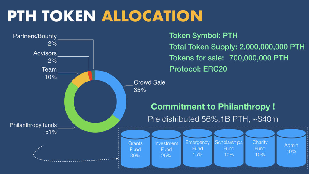 Pilanthor Token Allocation