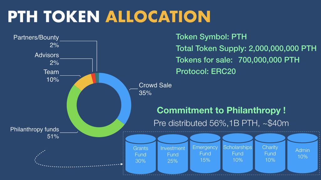 Pilanthor Token Allocation