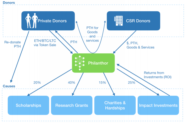 Pilanthor2