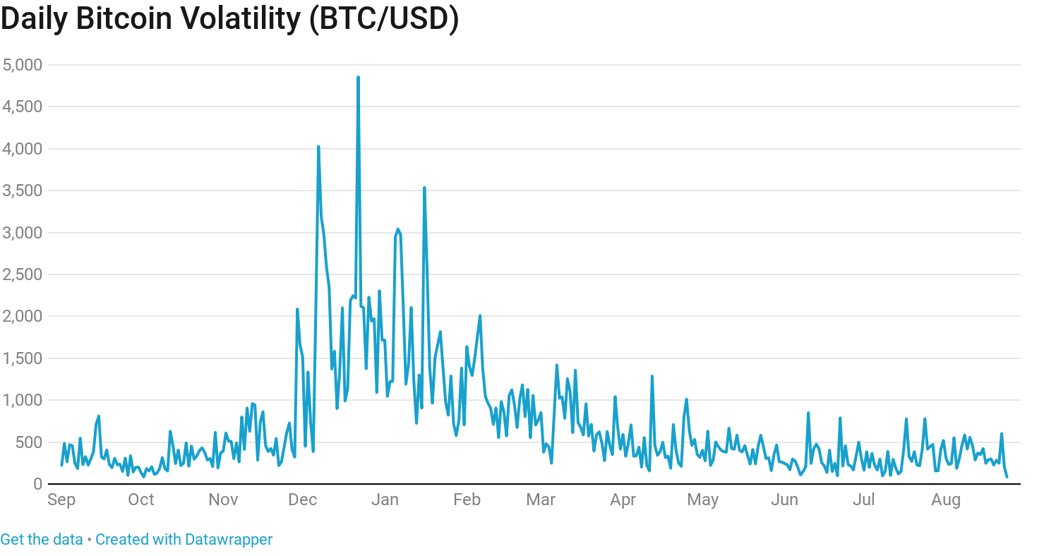most up to date bitcoin price